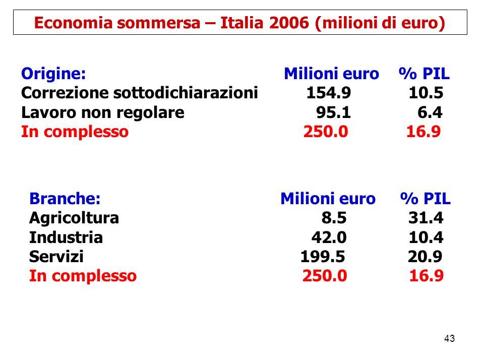 Economia sommersa – Italia 2006 (milioni di euro)