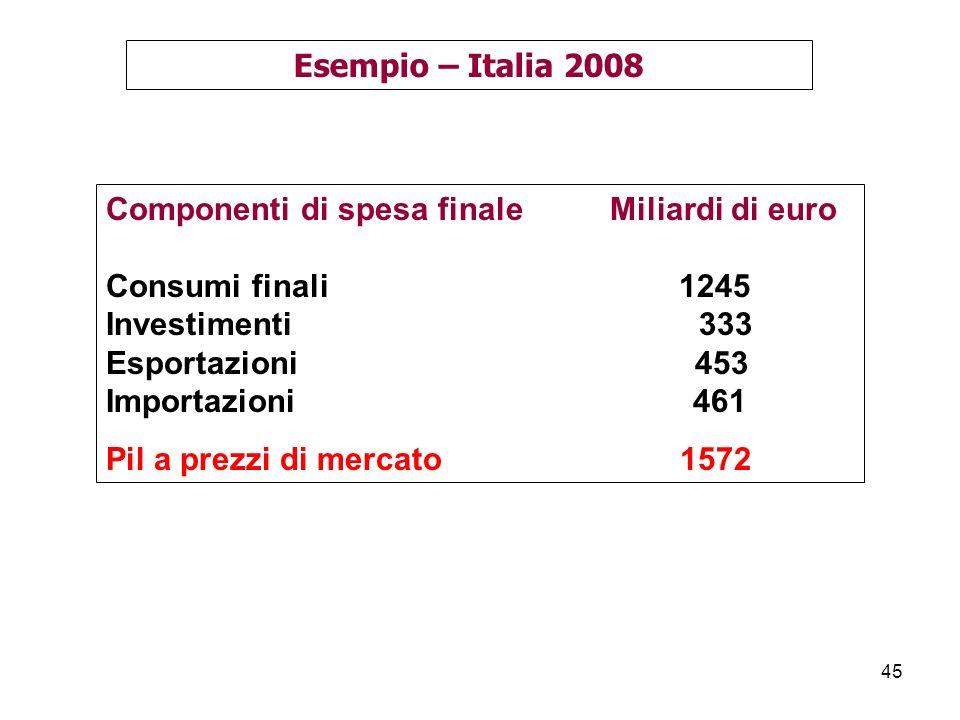 Esempio – Italia 2008 Componenti di spesa finale Miliardi di euro. Consumi finali 1245.