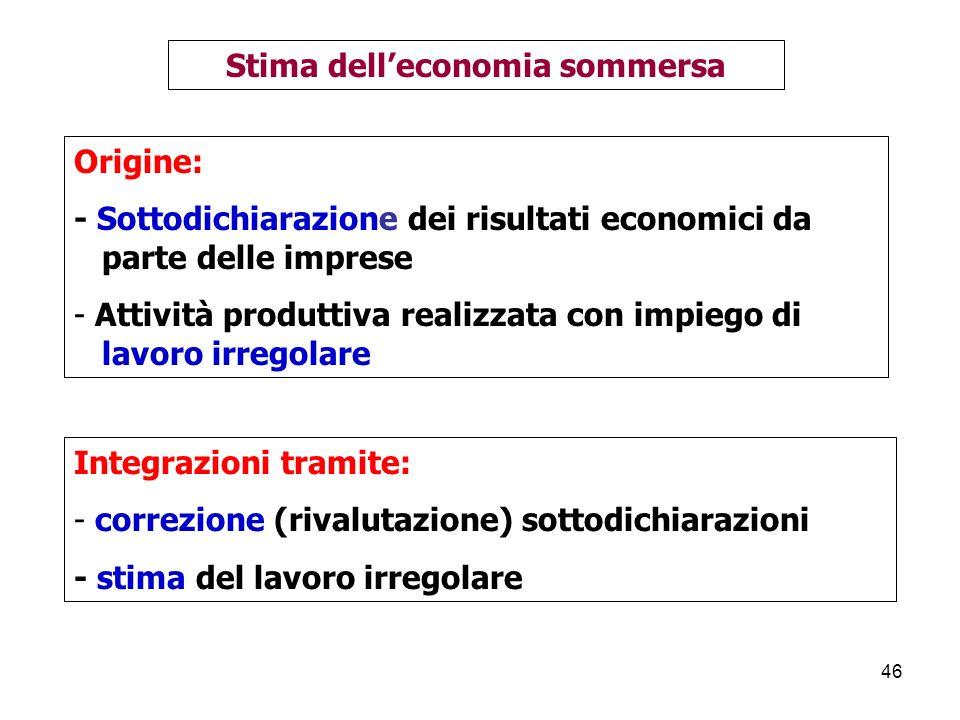 Stima dell'economia sommersa