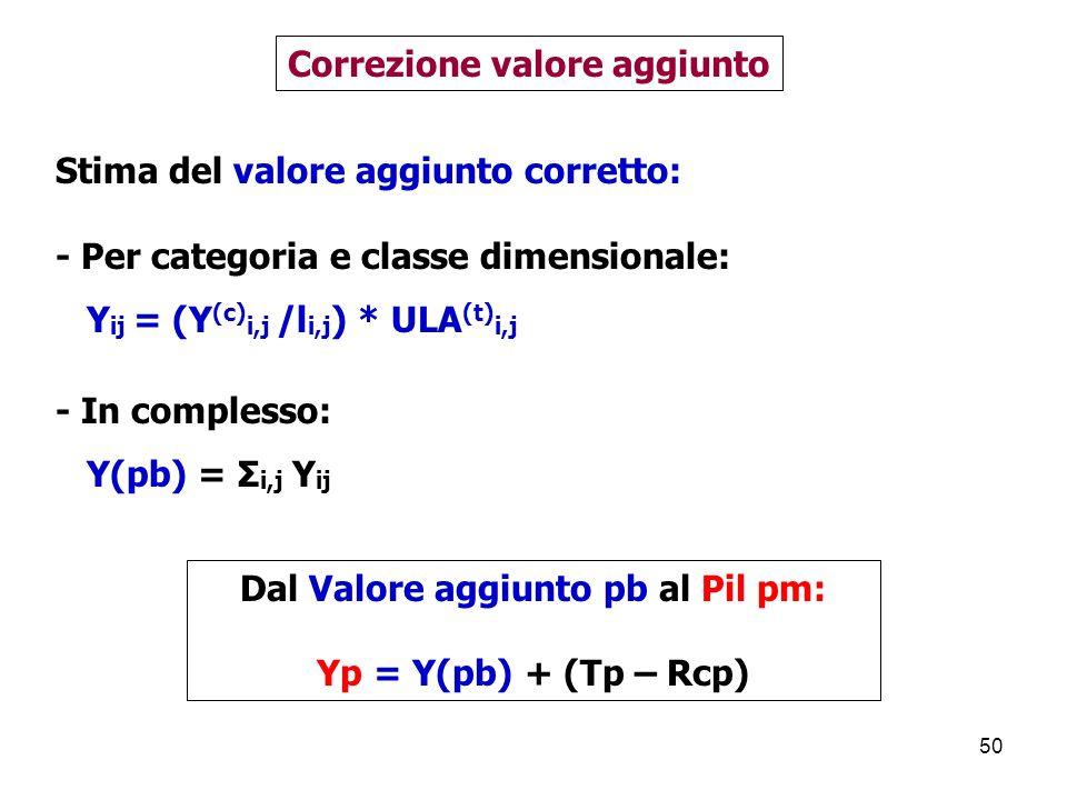Correzione valore aggiunto Dal Valore aggiunto pb al Pil pm: