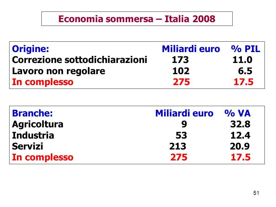 Economia sommersa – Italia 2008