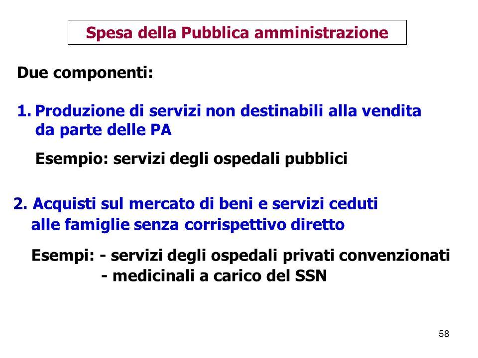 Spesa della Pubblica amministrazione