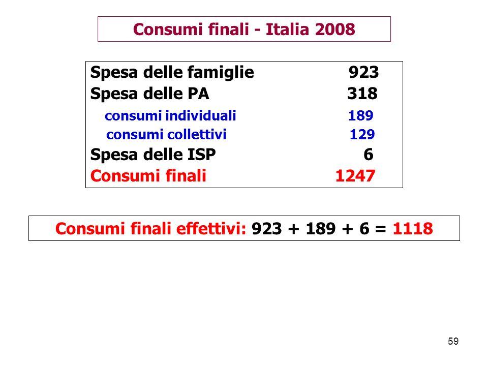 Consumi finali - Italia 2008