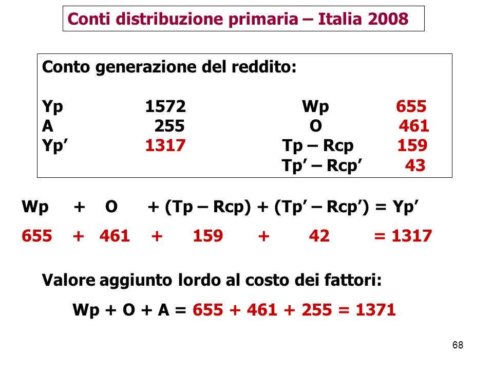 Conti distribuzione primaria – Italia 2008