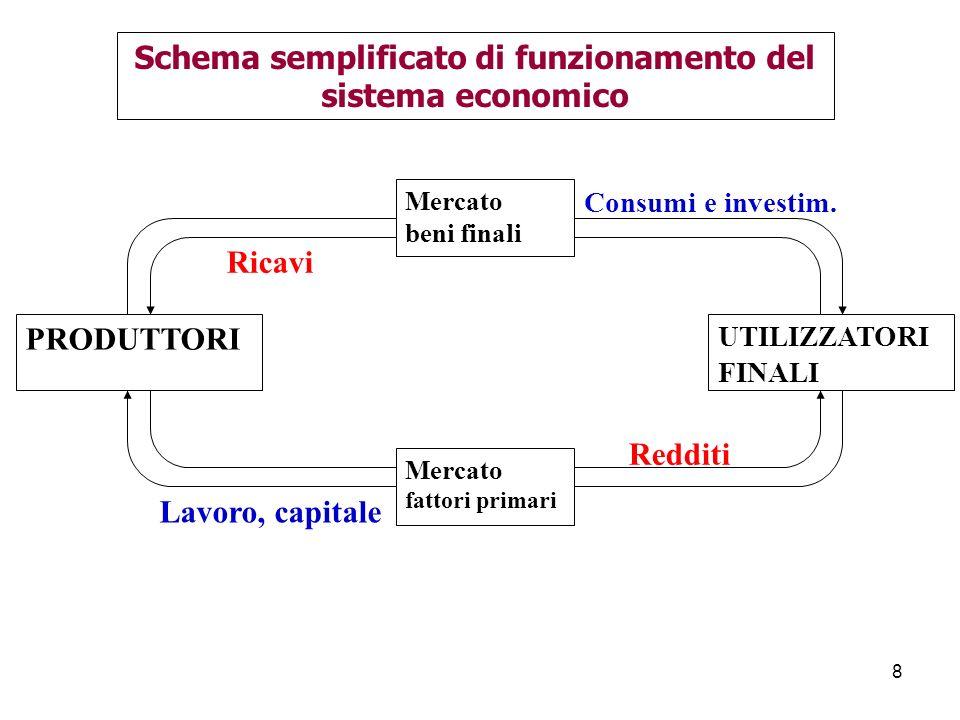 Schema semplificato di funzionamento del sistema economico