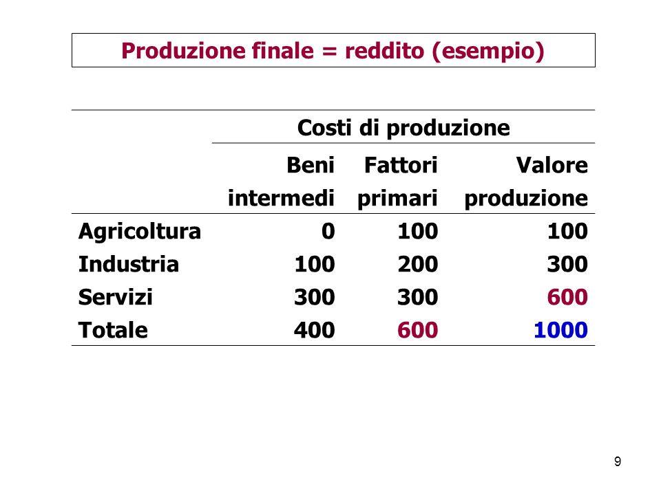 Produzione finale = reddito (esempio)