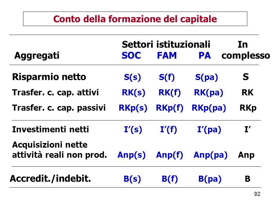 Conto della formazione del capitale