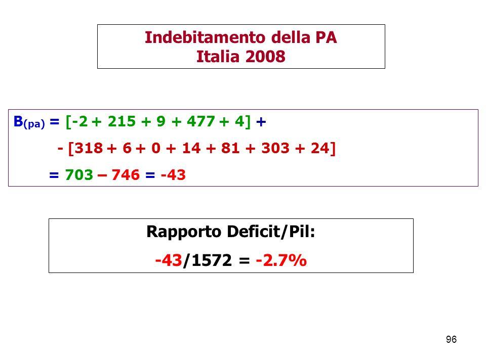 Indebitamento della PA Rapporto Deficit/Pil: