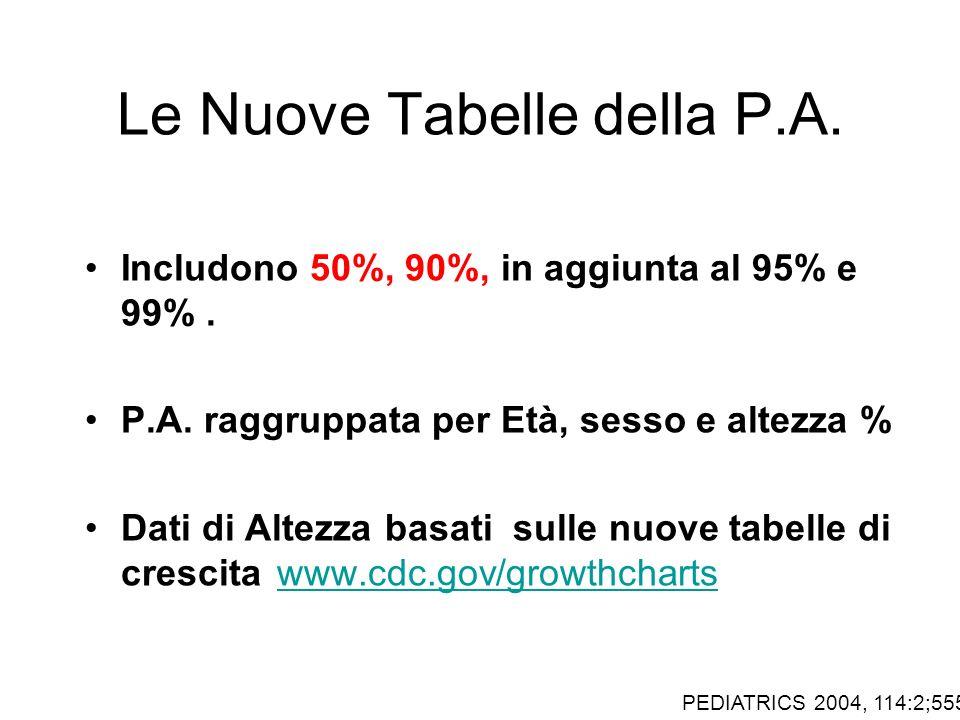 Le Nuove Tabelle della P.A.