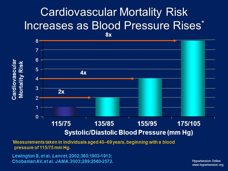 Cardiovascular Mortality Risk Increases as Blood Pressure Rises*