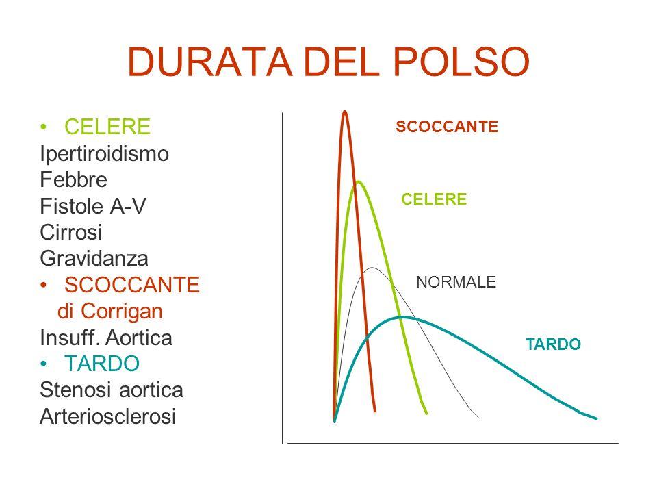 DURATA DEL POLSO CELERE Ipertiroidismo Febbre Fistole A-V Cirrosi