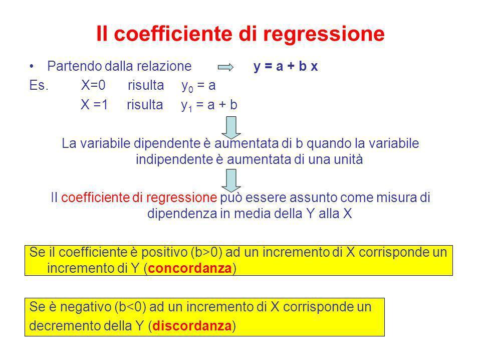 Il coefficiente di regressione