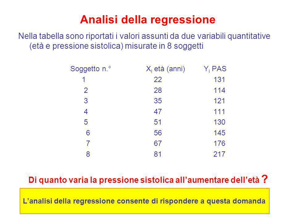 Analisi della regressione