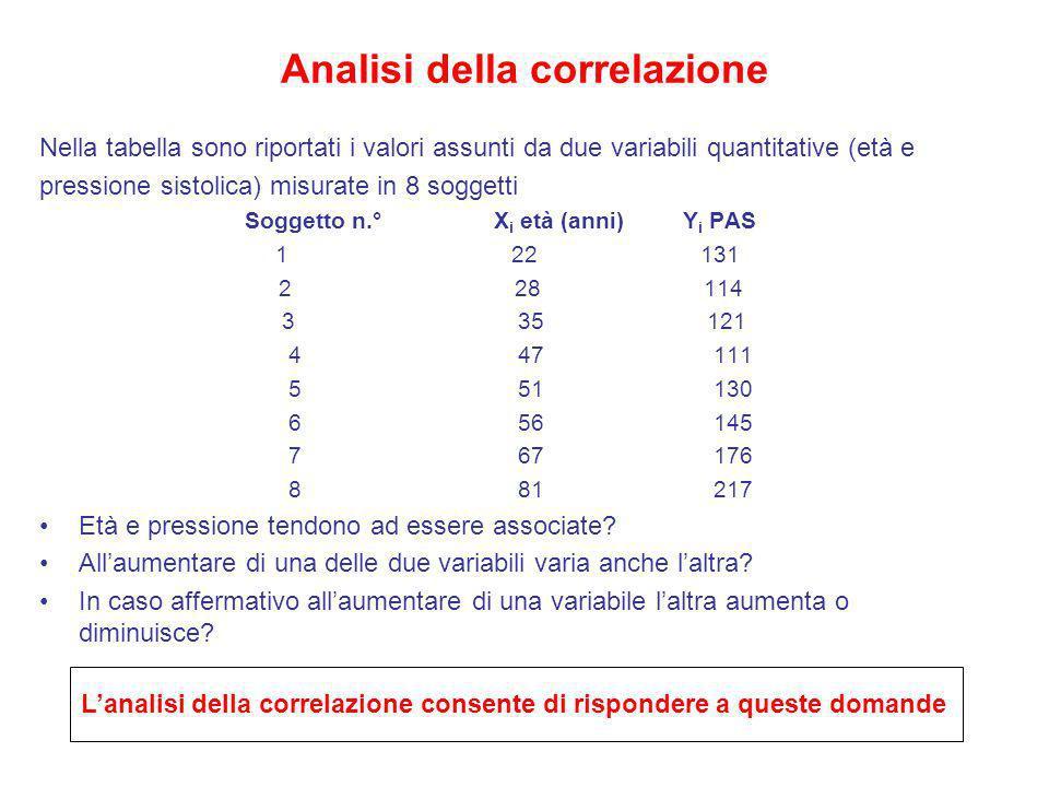 Analisi della correlazione