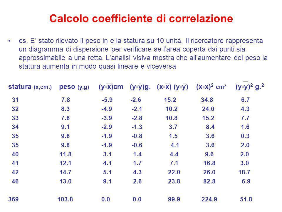 Calcolo coefficiente di correlazione