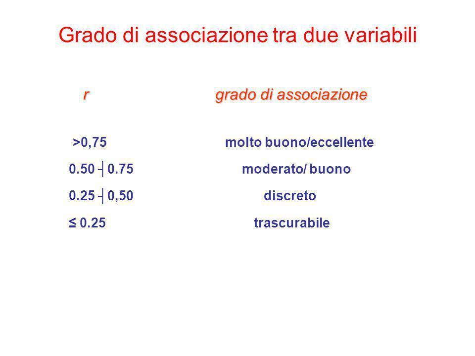 Grado di associazione tra due variabili