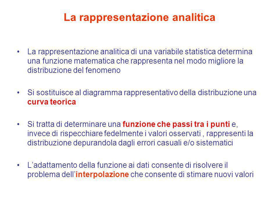 La rappresentazione analitica