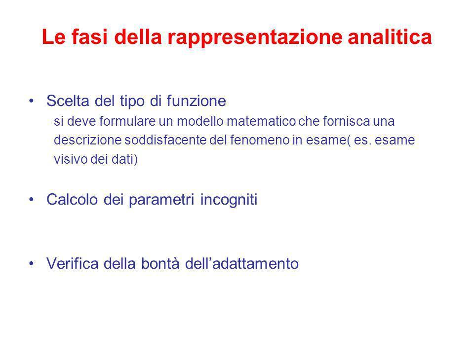 Le fasi della rappresentazione analitica