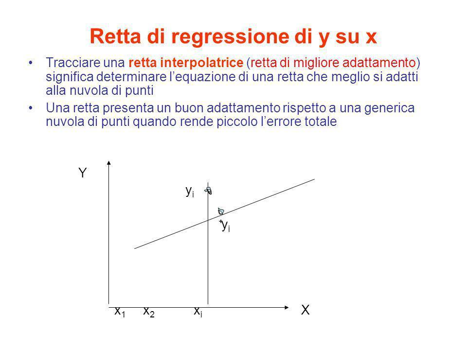Retta di regressione di y su x