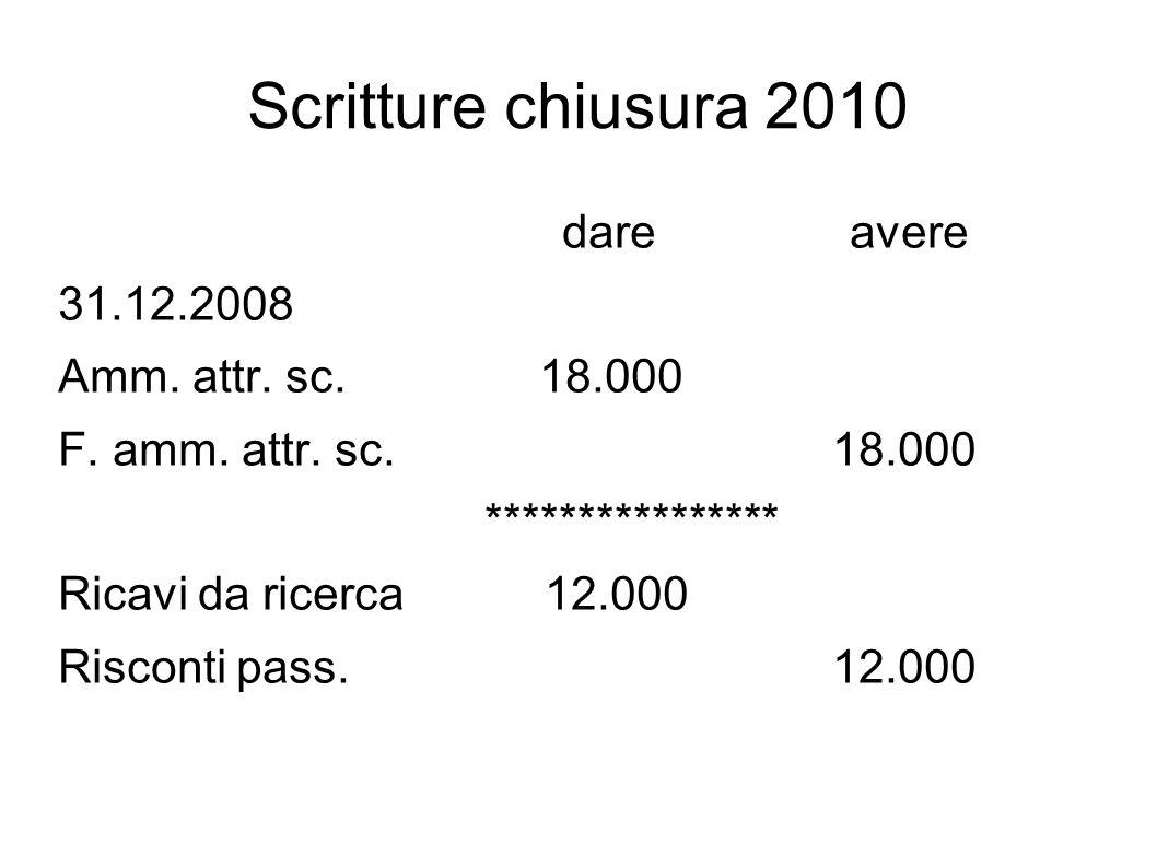 Scritture chiusura 2010 dare avere 31.12.2008 Amm. attr. sc. 18.000