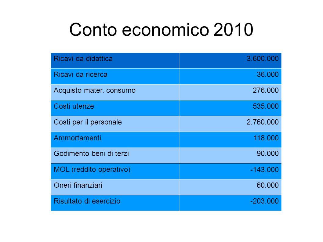 Conto economico 2010 Ricavi da didattica 3.600.000 Ricavi da ricerca