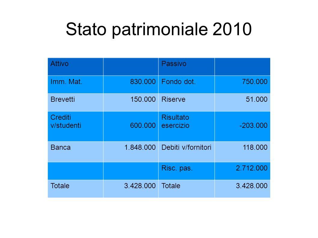 Stato patrimoniale 2010 Attivo Passivo Imm. Mat. 830.000 Fondo dot.