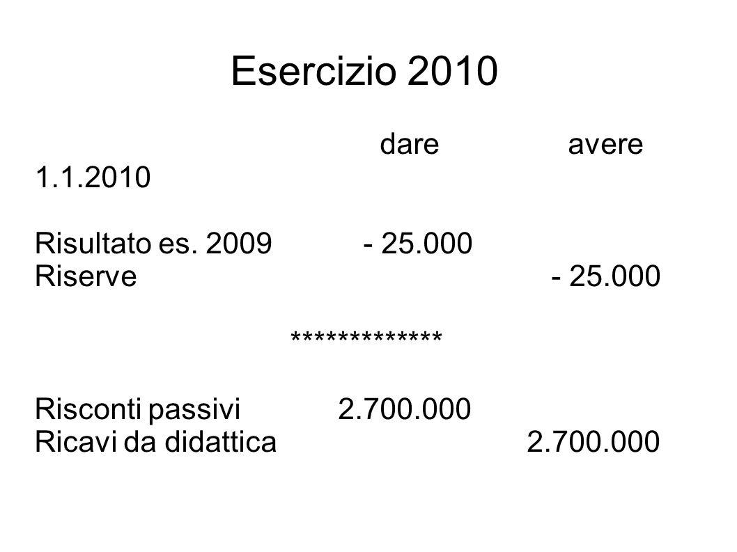 Esercizio 2010 dare avere 1.1.2010 Risultato es. 2009 - 25.000