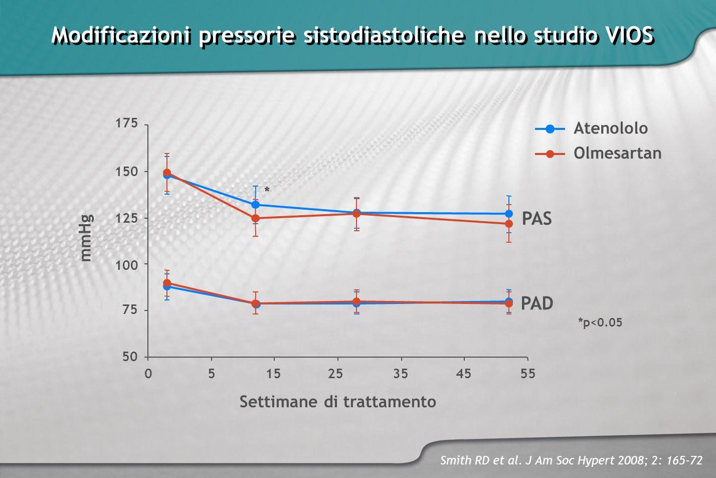 Modificazioni pressorie sistodiastoliche nello studio VIOS