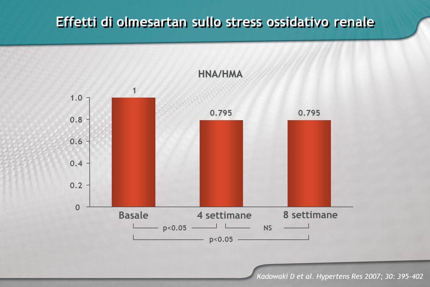Effetti di olmesartan sullo stress ossidativo renale
