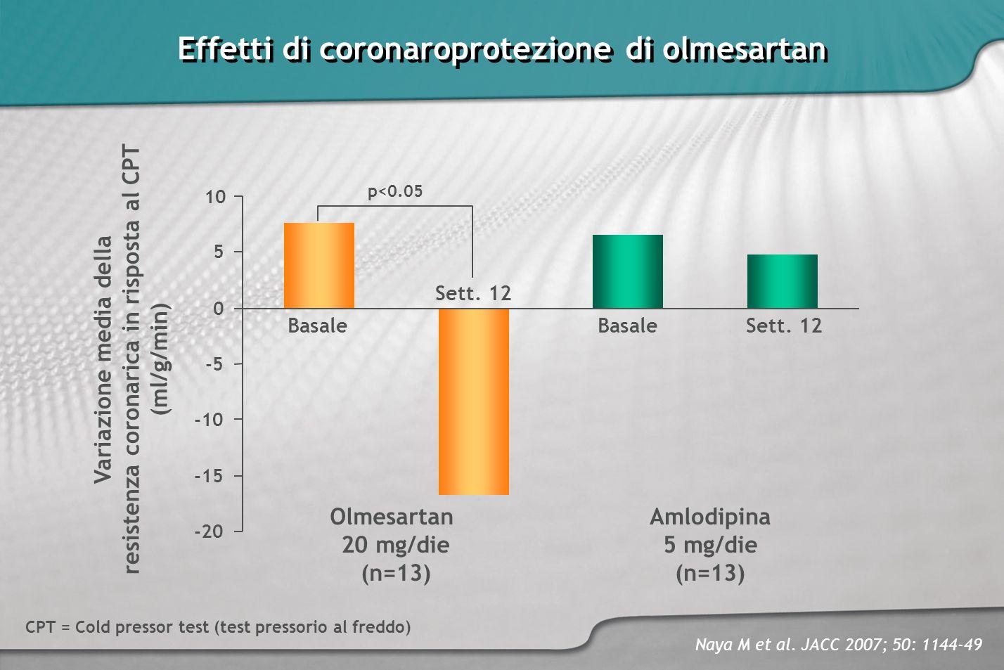 Effetti di coronaroprotezione di olmesartan