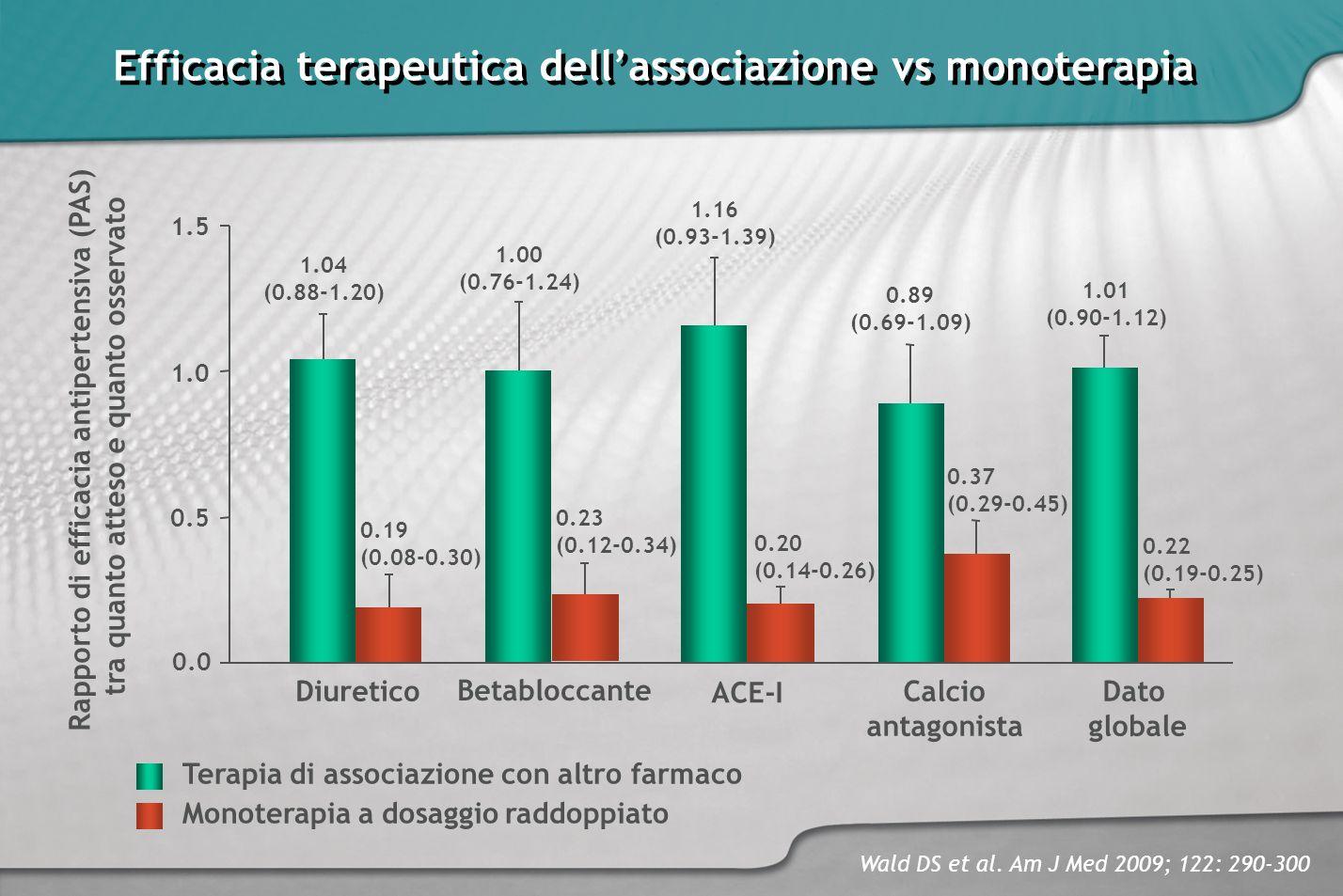 Efficacia terapeutica dell'associazione vs monoterapia