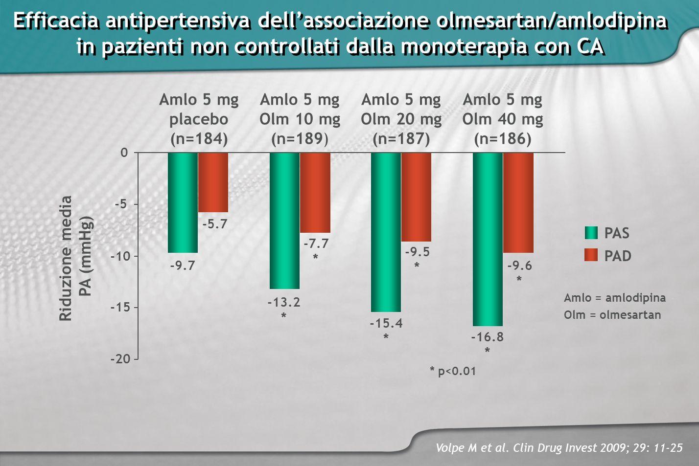 Efficacia antipertensiva dell'associazione olmesartan/amlodipina