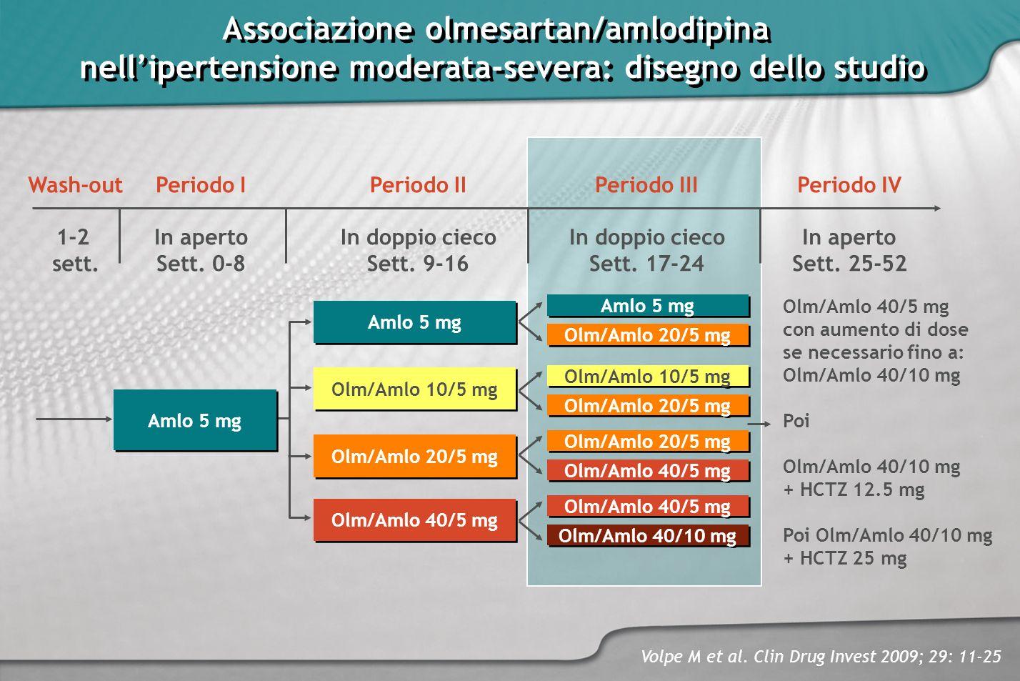 Associazione olmesartan/amlodipina
