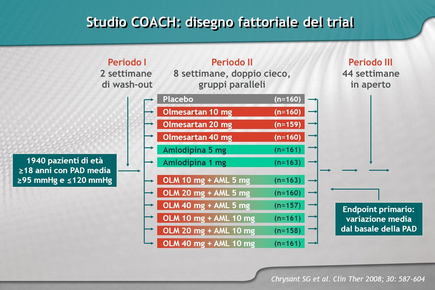 Studio COACH: disegno fattoriale del trial