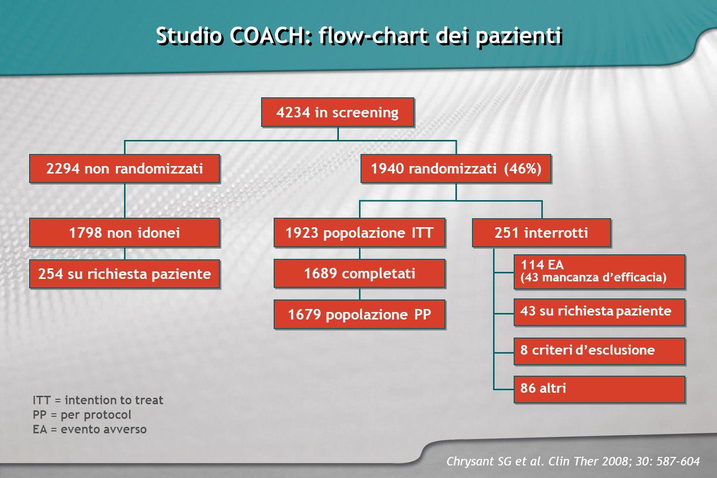 Studio COACH: flow-chart dei pazienti