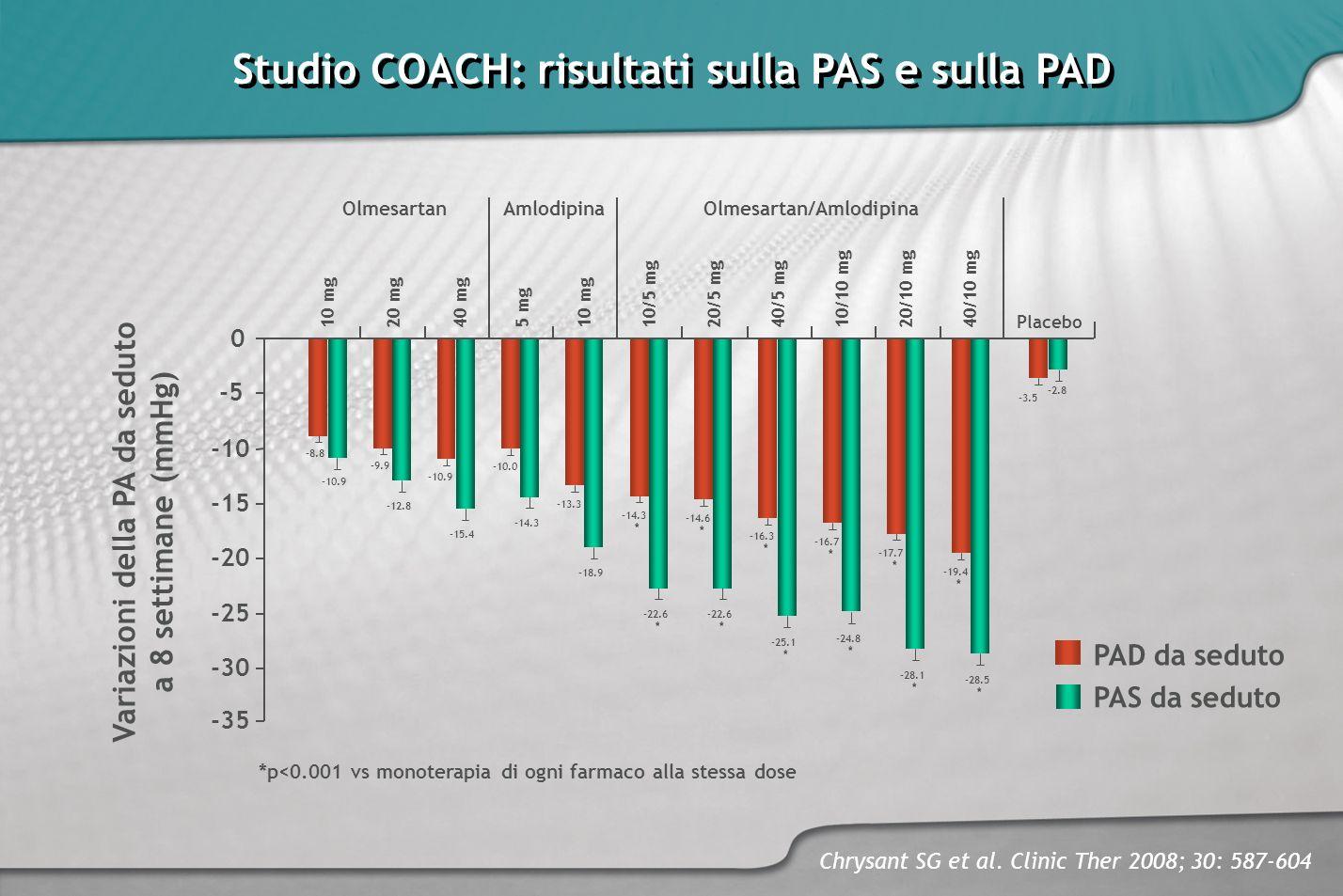Studio COACH: risultati sulla PAS e sulla PAD
