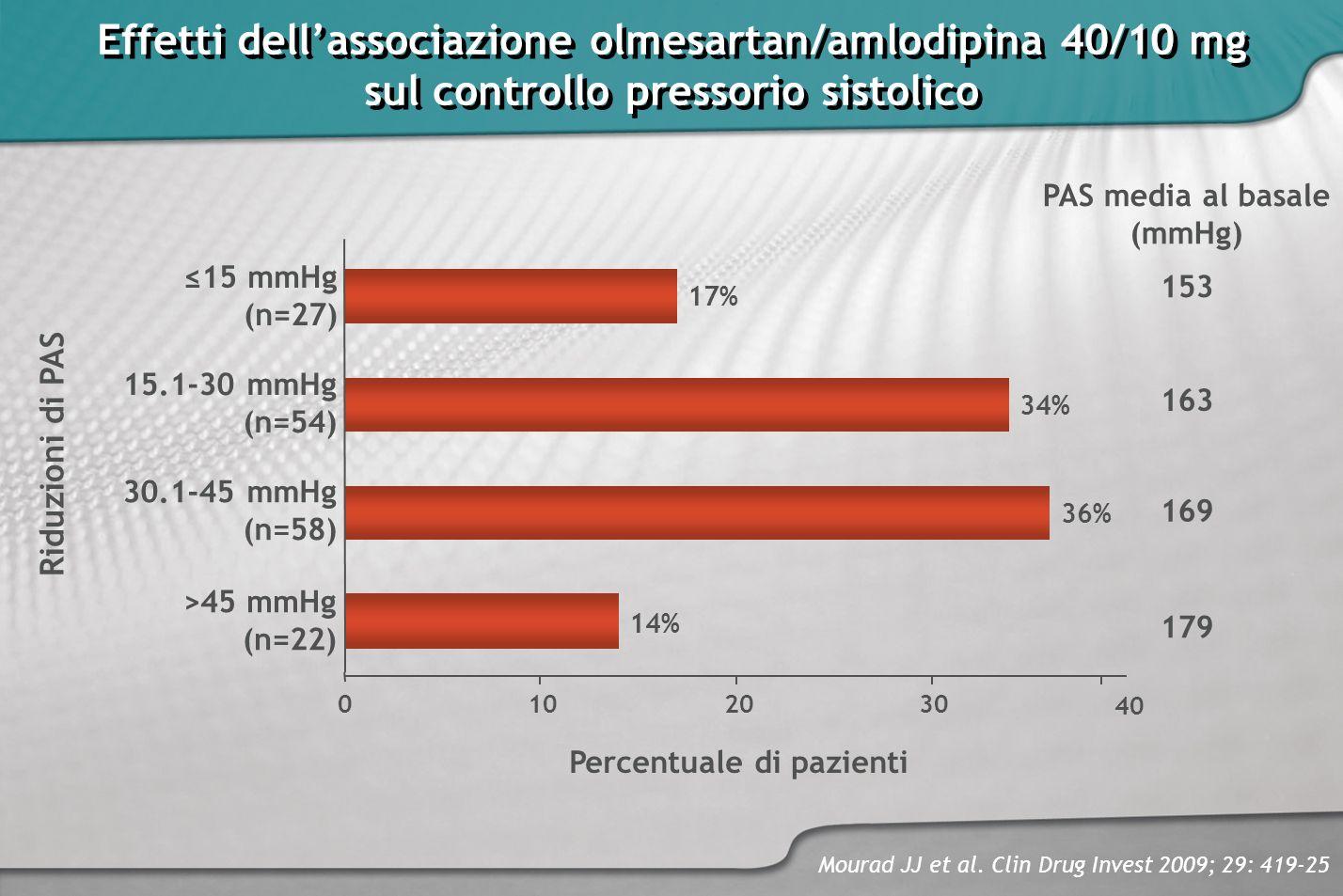 Effetti dell'associazione olmesartan/amlodipina 40/10 mg