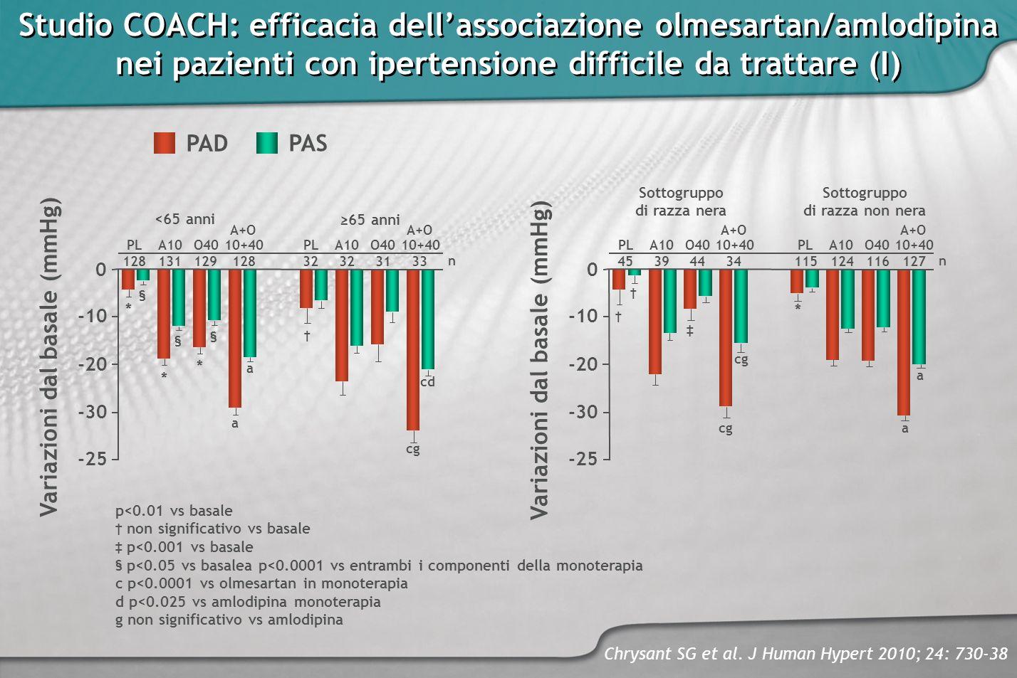 Studio COACH: efficacia dell'associazione olmesartan/amlodipina nei pazienti con ipertensione difficile da trattare (I)