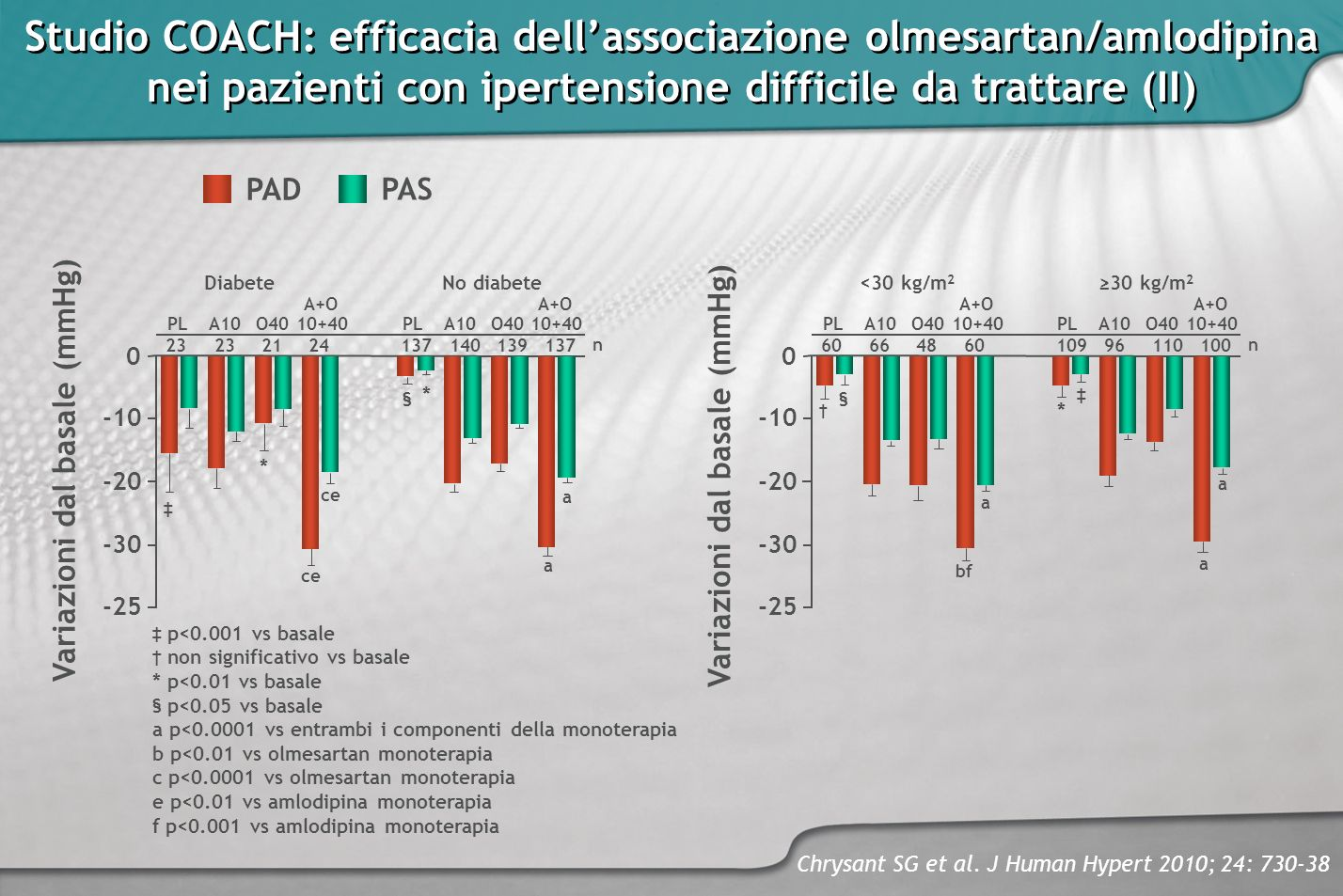 Studio COACH: efficacia dell'associazione olmesartan/amlodipina nei pazienti con ipertensione difficile da trattare (II)
