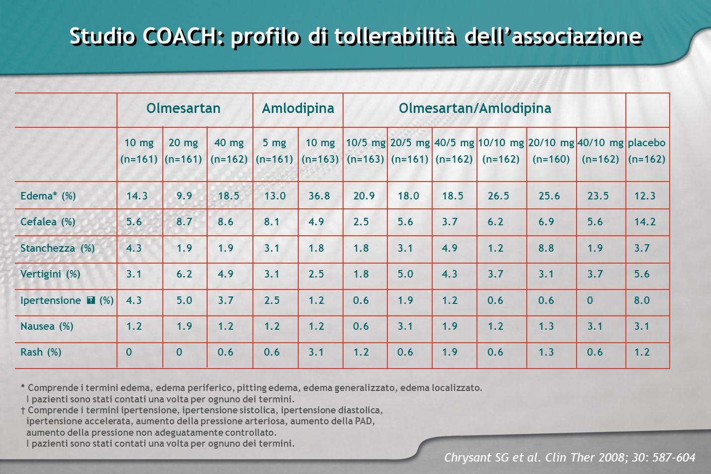 Studio COACH: profilo di tollerabilità dell'associazione