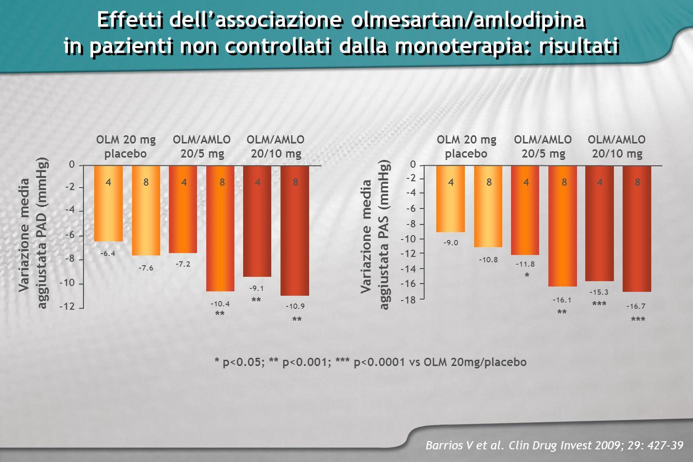 Effetti dell'associazione olmesartan/amlodipina