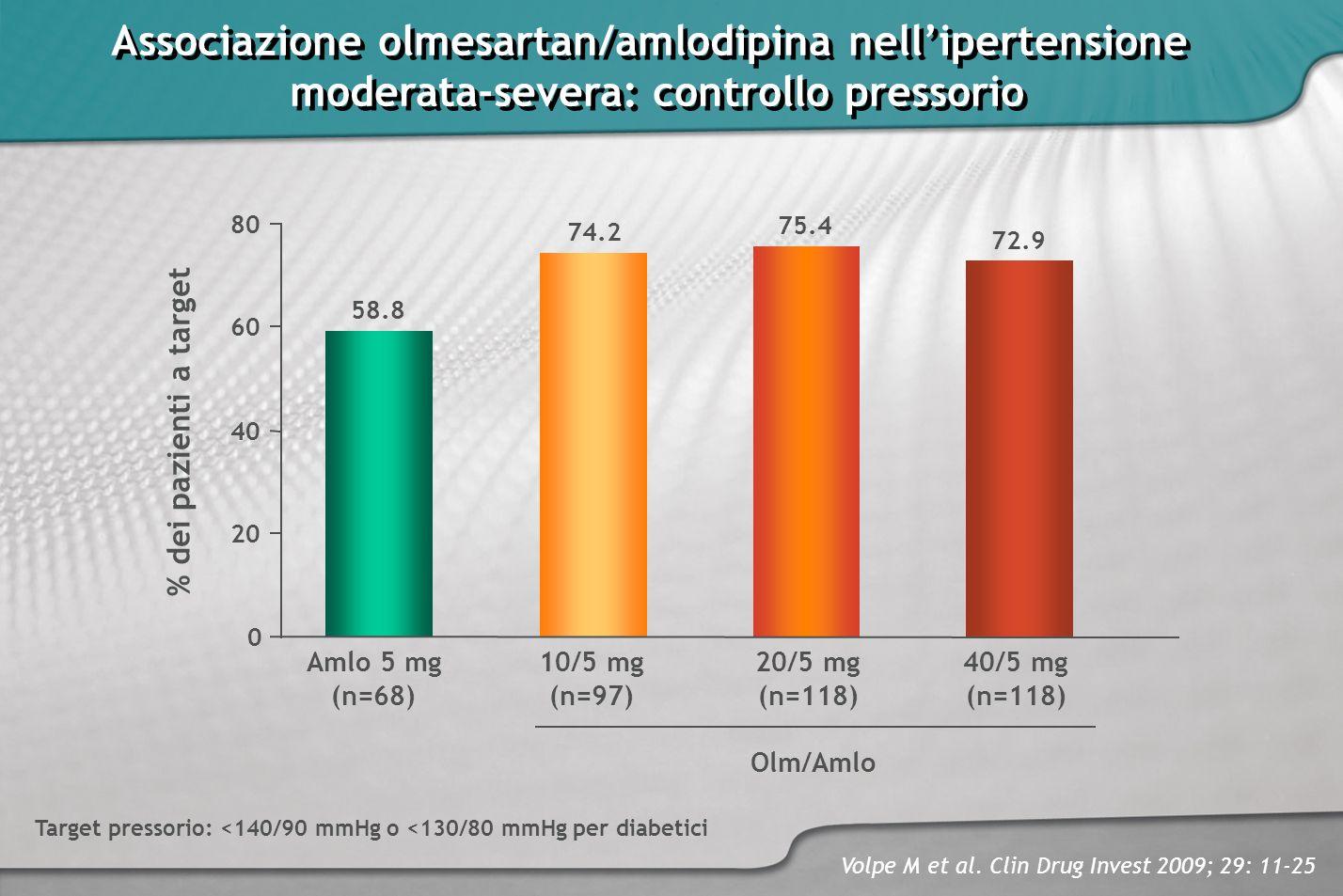 Associazione olmesartan/amlodipina nell'ipertensione