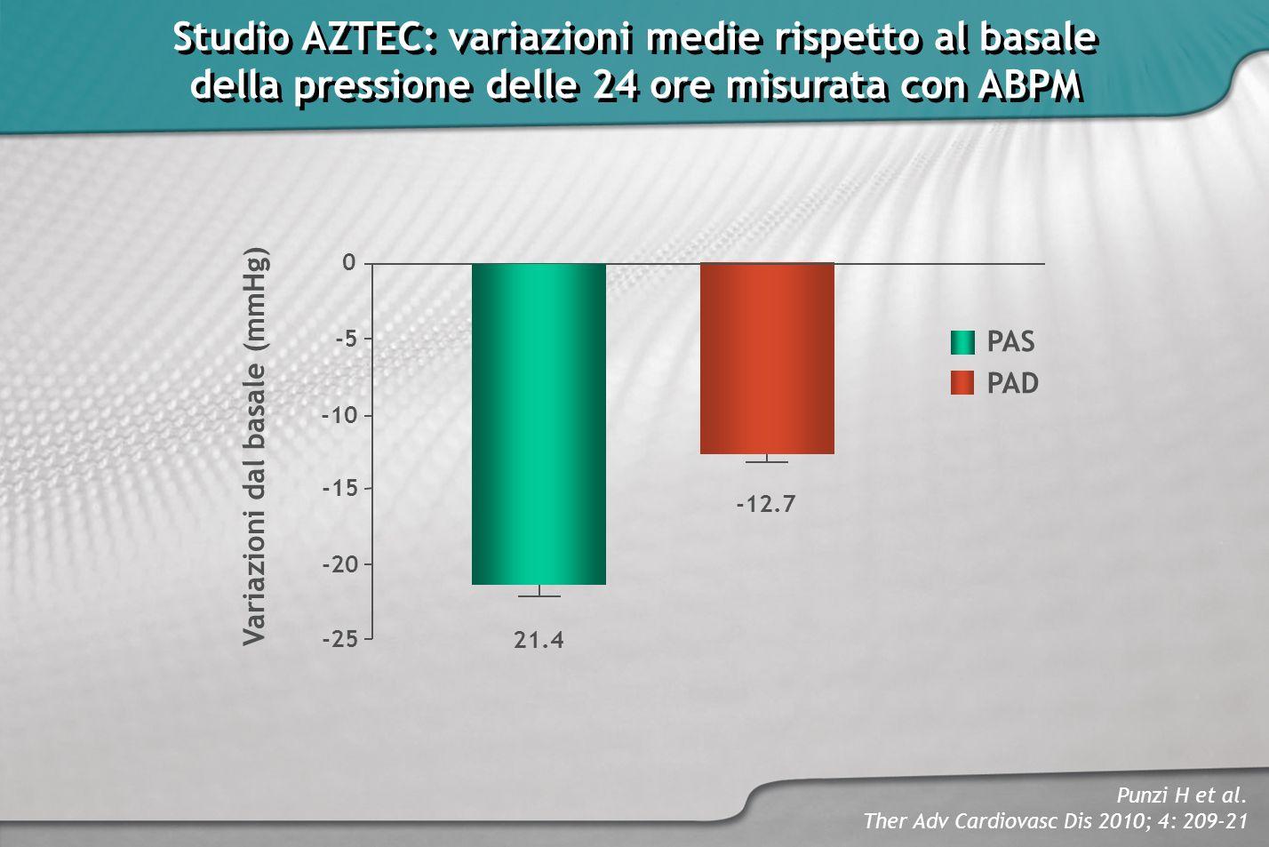 Studio AZTEC: variazioni medie rispetto al basale