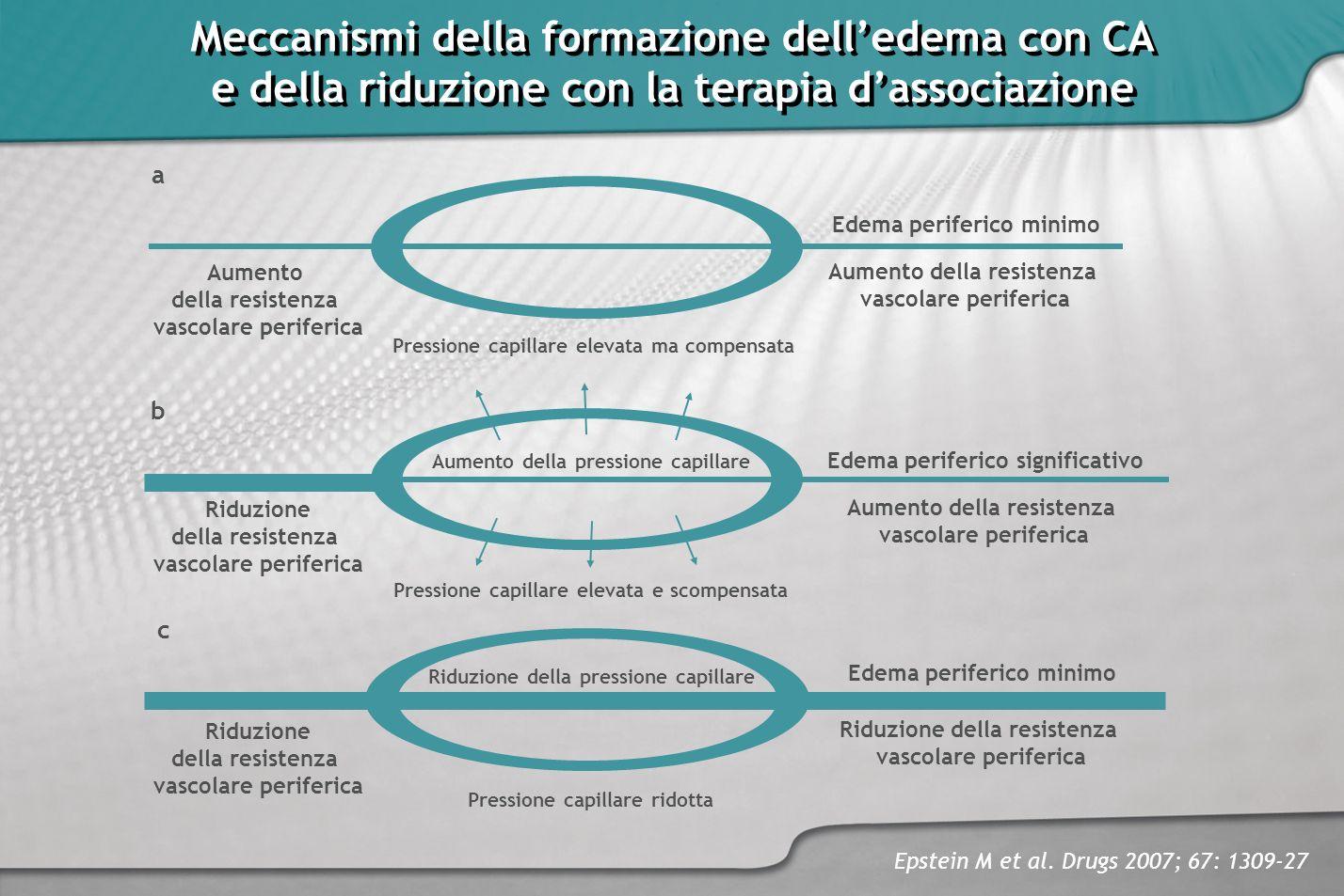 Meccanismi della formazione dell'edema con CA