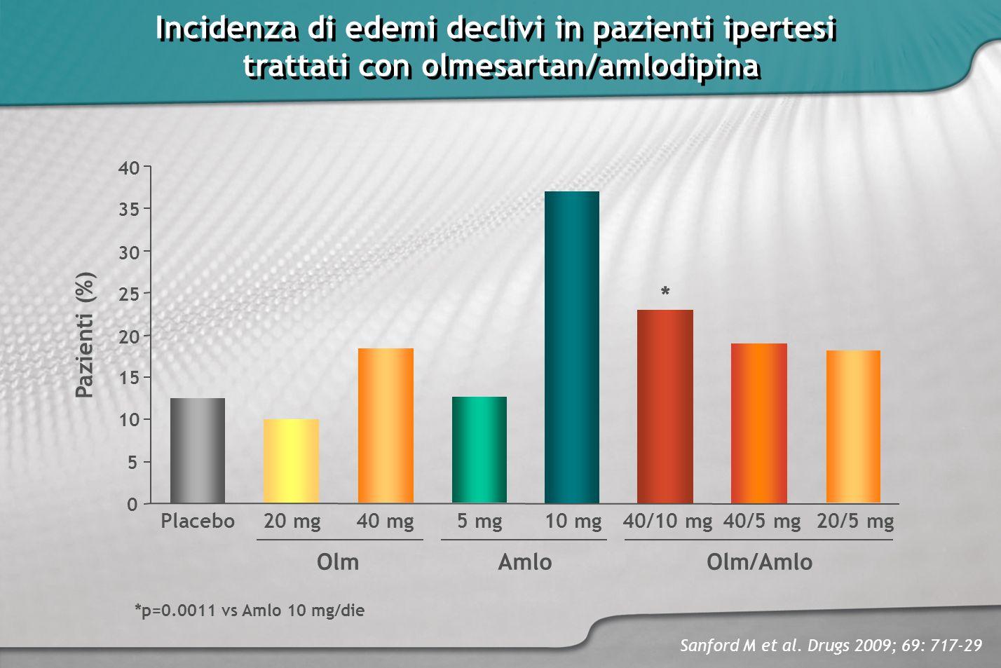 Incidenza di edemi declivi in pazienti ipertesi