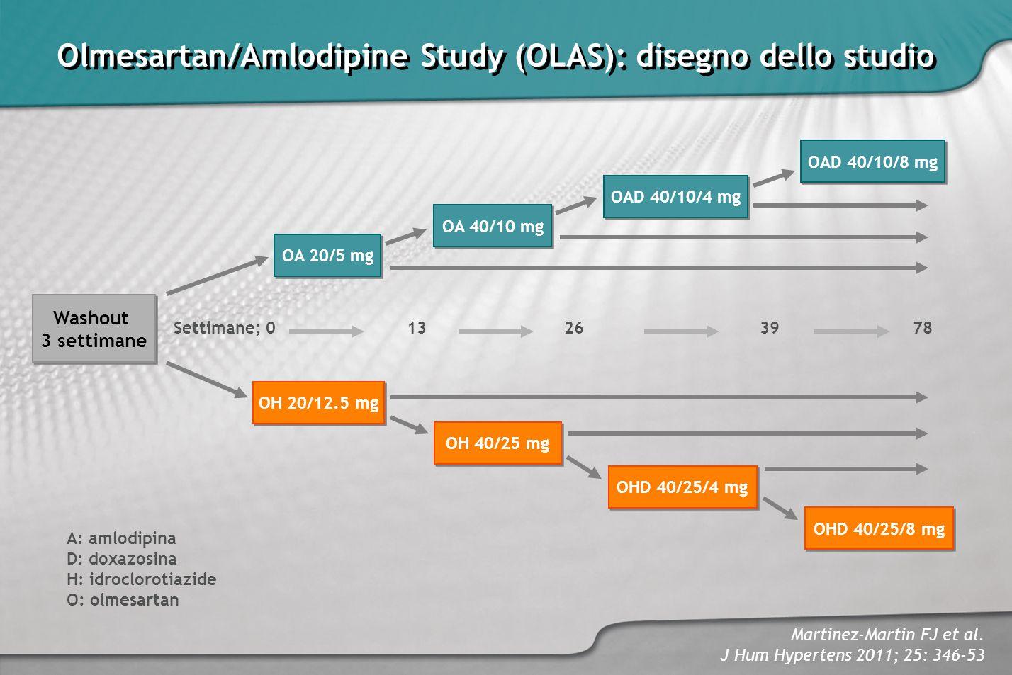 Olmesartan/Amlodipine Study (OLAS): disegno dello studio
