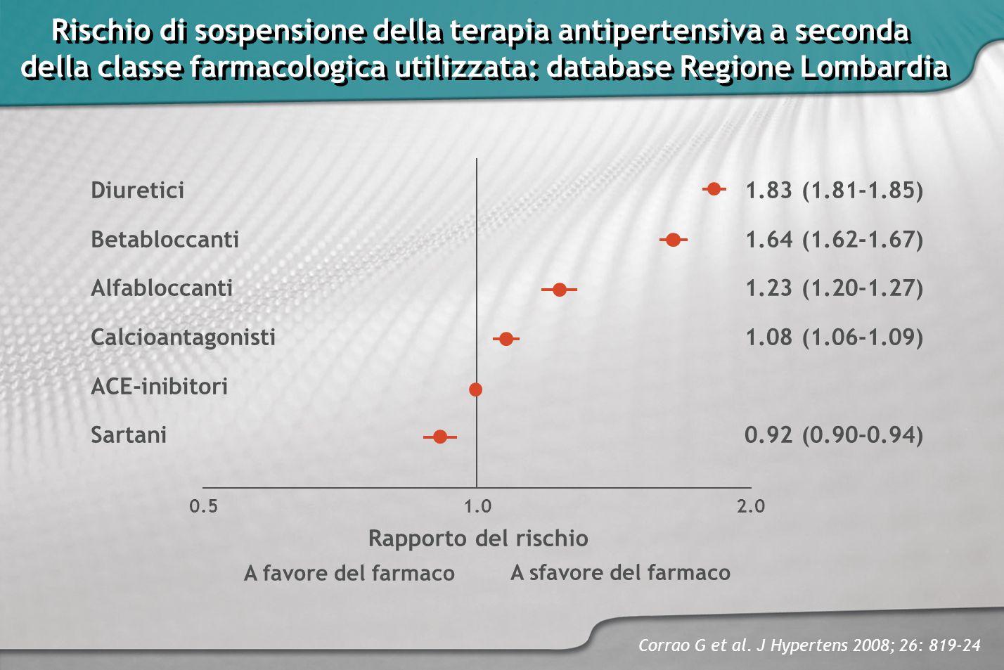 Rischio di sospensione della terapia antipertensiva a seconda
