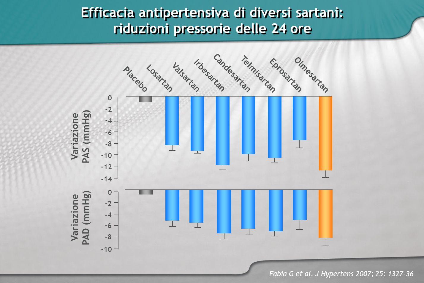 Efficacia antipertensiva di diversi sartani: