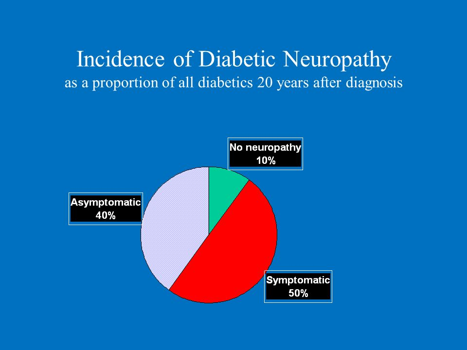 Incidence of Diabetic Neuropathy as a proportion of all diabetics 20 years after diagnosis