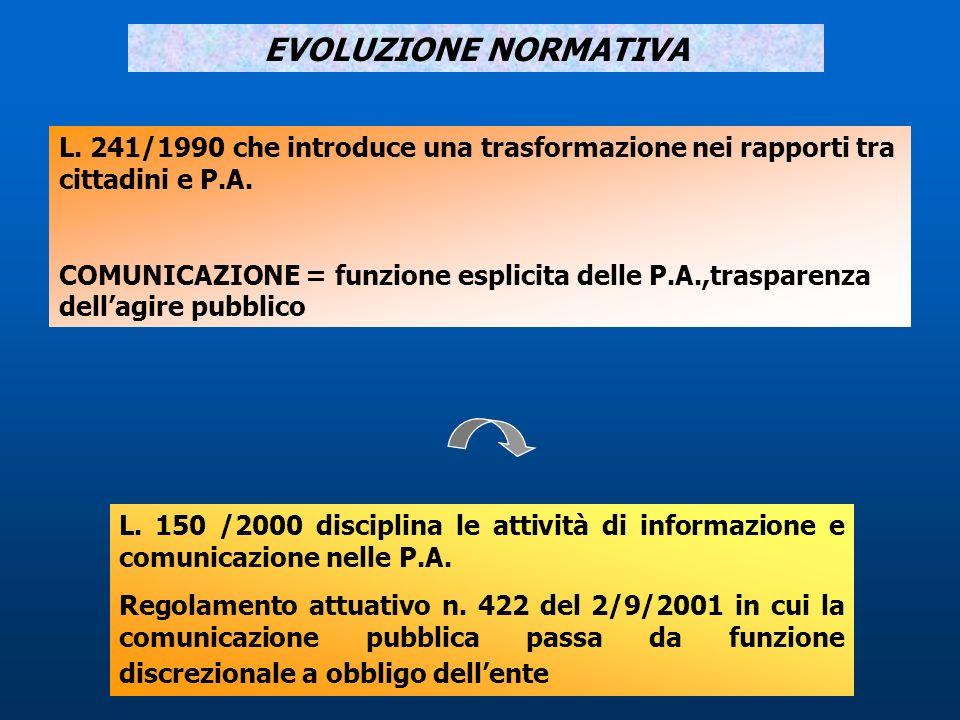 EVOLUZIONE NORMATIVA L. 241/1990 che introduce una trasformazione nei rapporti tra cittadini e P.A.